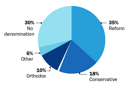 """Jewish denominational identity. (Courtesy of the Pew Research Center. From """"A Portrait of Jewish Americans,"""" © 10/1/2013.)"""